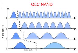 NAND được chia thành nhiều loại: SLC (single level cell) lưu trữ một bit, MLC (multi level cell) lưu trữ hai bit, TLC (triple level cell) lưu trữ ba bit, và QLC (quad level cell) lưu trữ bốn bit.