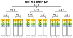 RAID 100 (RAID 10+0).