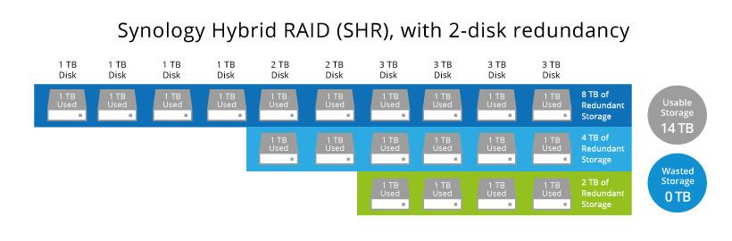 Để sử dụng Synology Hybrid RAID dự phòng hai ổ đĩa, bạn sẽ cần tối thiểu bốn ổ để tạo nên một khối lưu trữ.