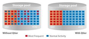 Kết hợp với công nghệ QNAP Qtier cho phép máy chủ NAS tự động phân tầng, hiệu quả lưu trữ được tối ưu liên tục trên các ổ đĩa SSD M.2, SSD 2.5 inch và HDD dung lượng cao.