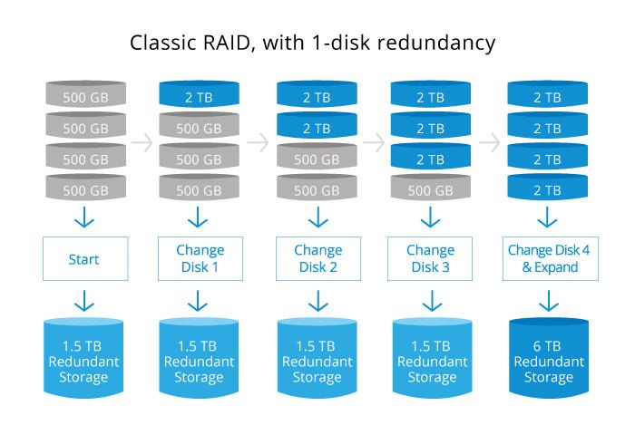 RAID truyền thống không cho phép dung lượng được nâng cấp để sử dụng, cho đến khi tất cả ổ đĩa được nâng cấp cùng một lúc.