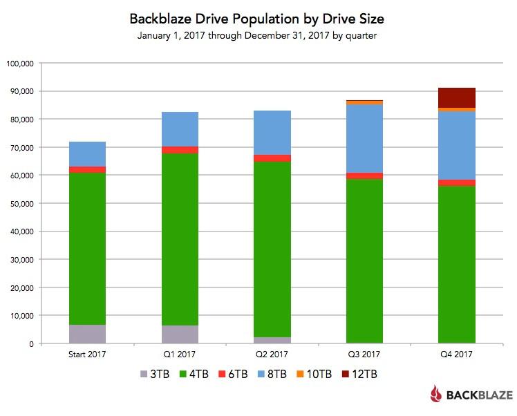 Thống kê số lượng và dung lượng ổ cứng của Backblaze - từ ngày 1/1/2017 đến ngày 31/12/2017 tính theo quý.