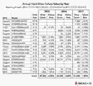 Tỷ lệ hỏng hàng năm của ổ cứng qua từng năm - từ ngày 1/1/2015 đến ngày 31/12/2017.