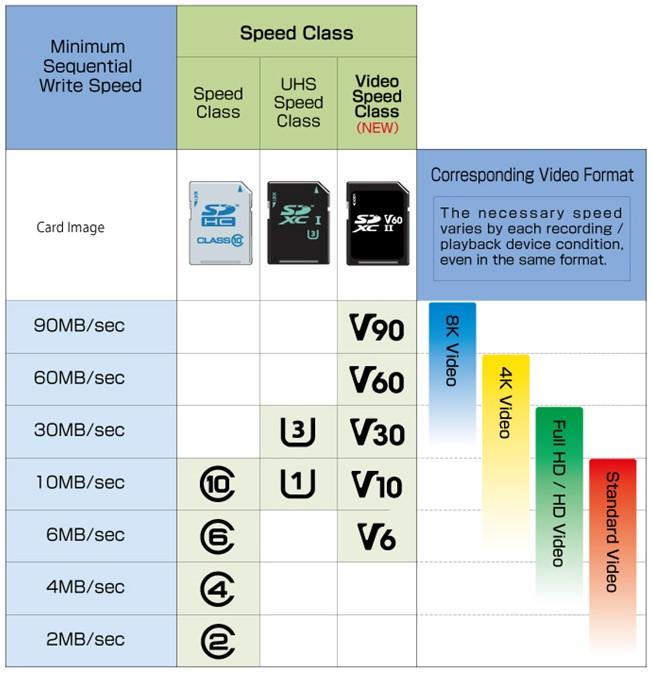 Bảng mô tả 3 loại nhãn tốc độ Speed Class, UHS Speed Class và Video Speed Class tương ứng với từng tốc độ ghi tuần tự tối thiểu và định dạng video mà chúng có khả năng đáp ứng.