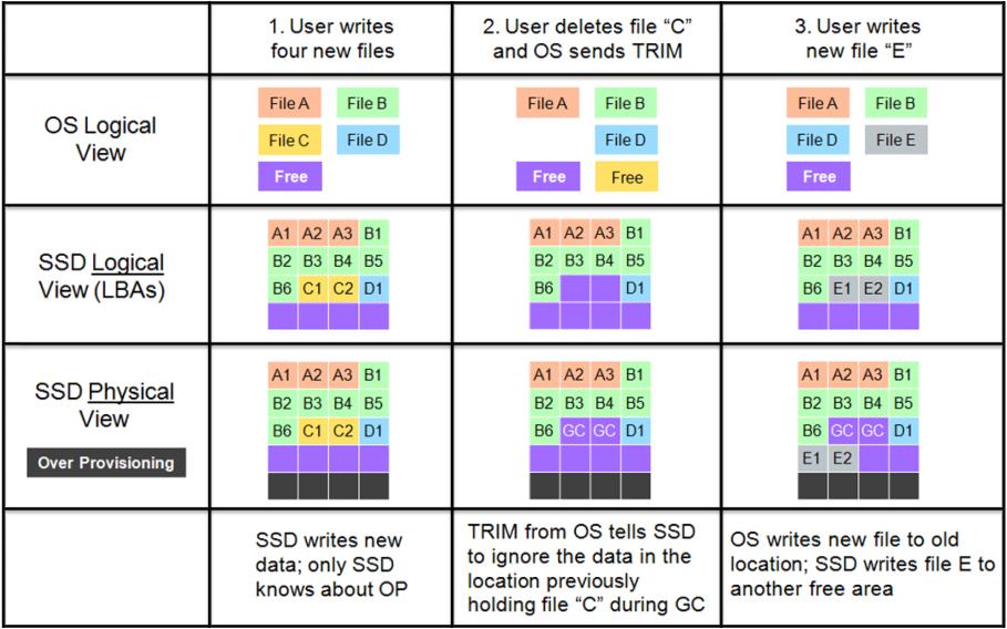 Tiến trình thu gom rác có sử dụng lệnh TRIM trên ổ SSD.