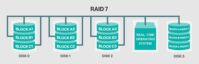 RAID 7