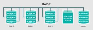RAID 7.