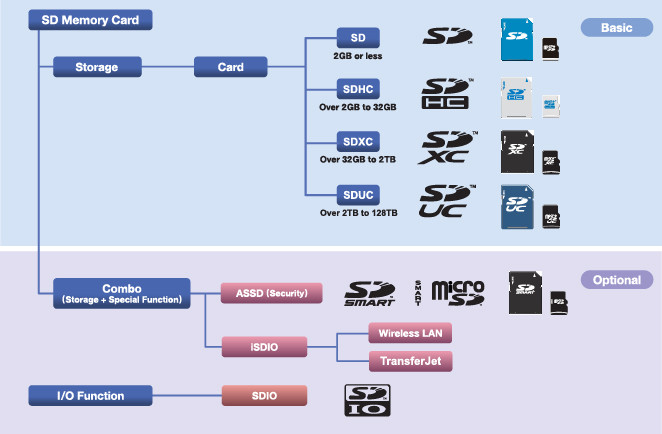 Thẻ nhớ SD được phân loại là bộ nhớ bất biến di động và có 4 mức dung lượng: SD, SDHC, SDXC và SDUC.
