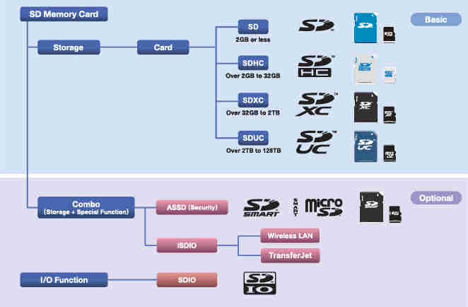 Tìm hiểu về các ký hiệu và cấp tốc độ của thẻ nhớ SD/SDHC/SDXC/SDUC File
