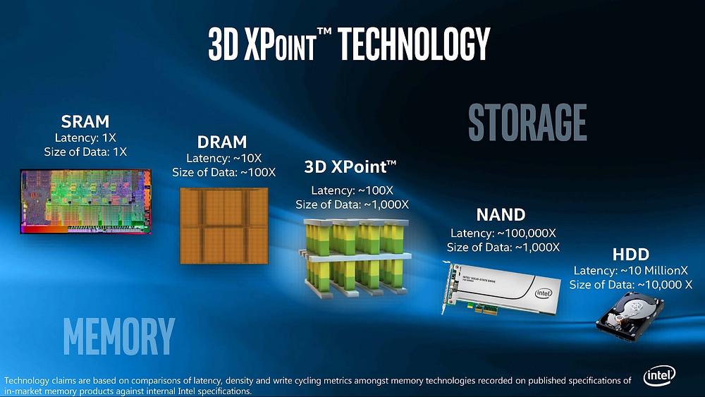 Công nghệ 3D XPoint của Intel được cho rằng ở khoảng giữa flash NAND và DRAM. Nghĩa là nó có hiệu suất gấp 1.000 lần so với ổ đĩa flash điển hình.