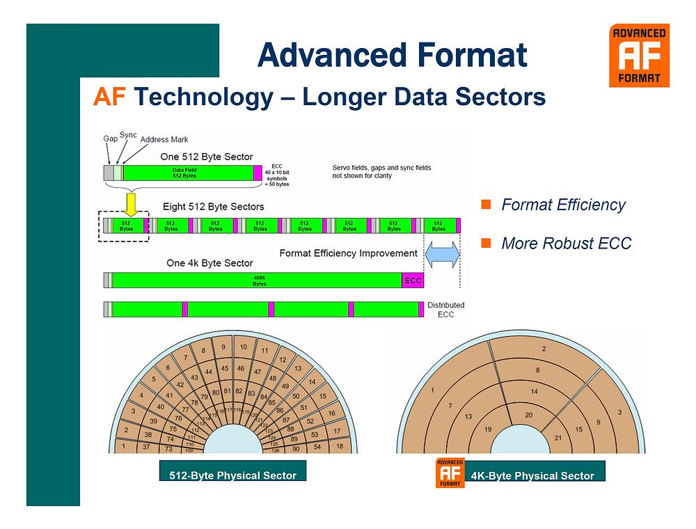 Với công nghệ Advanced Format, HDD sẽ có sector lớn hơn, cho phép tích hợp các thuật toán sửa lỗi (ECC) mạnh hơn nhằm duy trì tính toàn vẹn dữ liệu ở mật độ lưu trữ cao hơn.