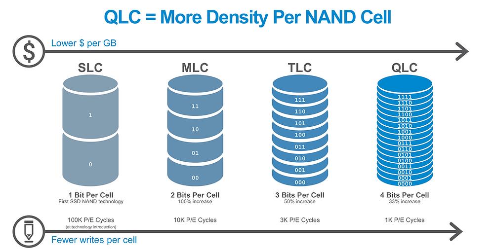 Ban đầu, SSD chỉ có thể lưu 1 bit trên mỗi cell (SLC). Sau đó, NAND MLC, TLC và QLC dần dần được phát triển để có thể lưu 2, 3 và 4 bit trên mỗi cell như hiện nay.