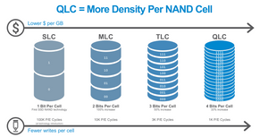 Với công nghệ QLC, thông thường số lượng P/E-cycle-trên-mỗi-khối tối đa vào khoảng 1.000; TLC ~3.000; MLC ~10.000; eMLC ~30.000. Với công nghệ SLC, các thiết bị này có thể thực thi lên đến khoảng 100.000 P/E cycle trên mỗi khối.