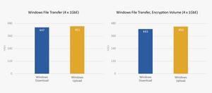 Máy chủ NAS TVS-882BR cung cấp tốc độ đọc/ghi lên đến 447 MB/s và đạt 443 MB/s khi dùng công nghệ mã hóa dữ liệu AES-NI của Intel.