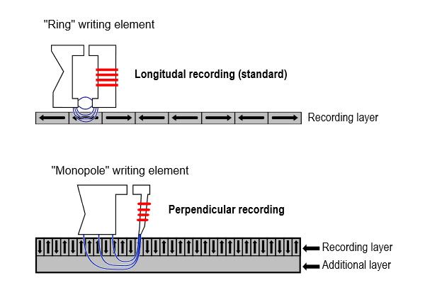 Công nghệ ghi từ vuông góc (perpendicular magnetic recording - PMR) sắp xếp các bit dữ liệu theo chiều dọc của đĩa từ quay, vuông góc với bề mặt của ổ đĩa.