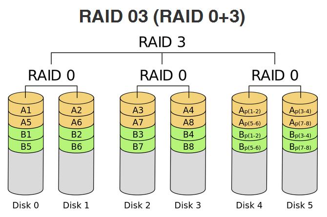 RAID 03 (RAID 0+3).