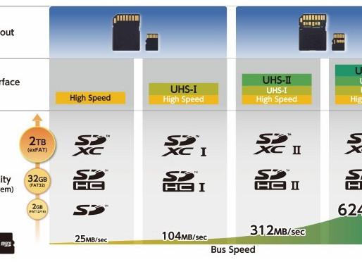 Thẻ nhớ SD UHS-III có tốc độ truyền dữ liệu kỷ lục 624 MB/s