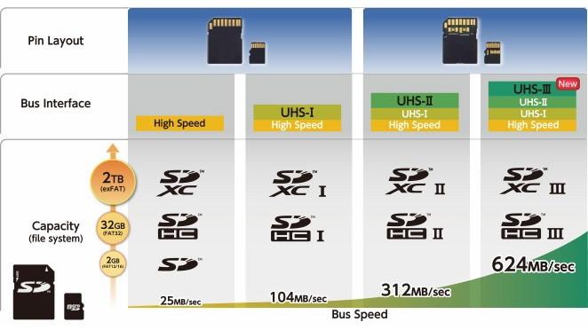 Hình minh họa tốc độ bus truyền dữ liệu, dung lượng lưu trữ và sơ đồ chân của các loại thẻ nhớ SD.