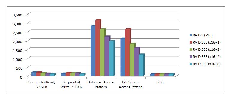 Biểu đồ so sánh thời gian tái tạo và thời gian copyback giữa RAID 5 và RAID 5EE với các kiểu truy cập Vào/Ra khác nhau.