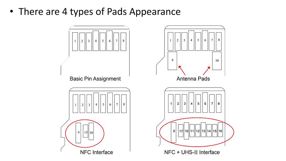 Thẻ microSD non-UHS-II có thể mở rộng hai pad ăng ten cho những ứng dụng không tiếp xúc, nhưng các pad này sẽ chồng lấn với hàng chân thứ hai của thẻ UHS-II/UHS-III.