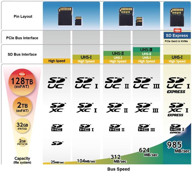 UHS-II và UHS-III cung cấp tốc độ bus cao hơn nhiều so với UHS-I. Hai chuẩn này sử dụng công nghệ Low Voltage Differential Signaling (LVDS) nằm ở hàng chân thứ hai. Tốc độ của thẻ SD Express là nhanh nhất.