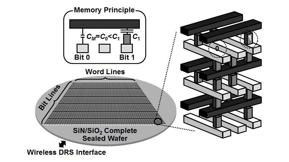 """Khi có một chấm nano kim loại trên hàng word, giá trị là """"1"""" và ngược lại."""