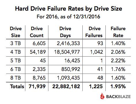 Tỷ lệ hỏng ổ cứng trong năm 2016 tính theo dung lượng
