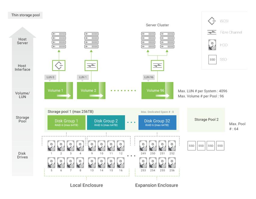 SANOS 4.0 cung cấp các cấp độ RAID, nhóm RAID hoàn chỉnh cho khay máy chủ, đồng thời chuyển đổi ổ đĩa một cách thông minh.