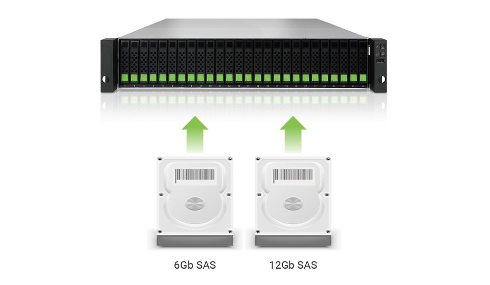 Các bộ điều khiển trong XS1200 sử dụng SAS 3.0 12Gb, chuẩn giao tiếp ổ đĩa mới nhất và nhanh nhất hiện nay. SAS 3.0 có tốc độ truyền dữ liệu nhanh gấp đôi so với SAS 2.0, trong khi vẫn tương thích ngược với các ổ đĩa SAS 2.0 6Gb.