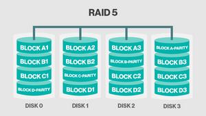 RAID 5.