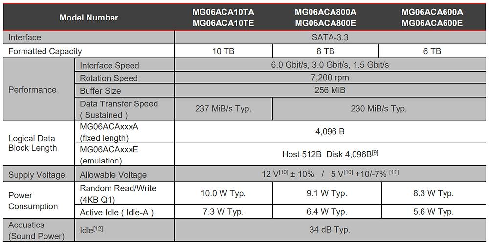 Thông số kỹ thuật chính của dòng ổ cứng dung lượng lớn dành cho doanh nghiệp MG06ACA.
