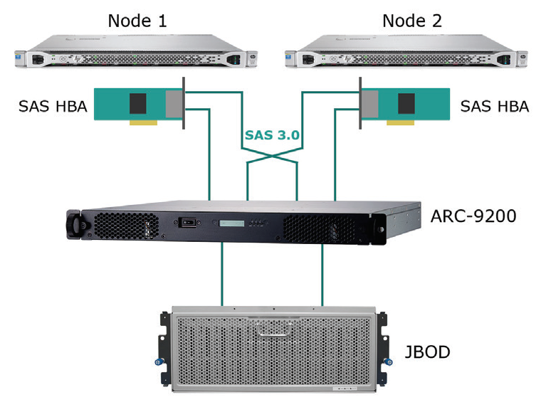 Được cung cấp bởi bộ điều khiển RAID ngoài của công ty, ARC-9200 là đầu RAID mô-đun mới mang lại sự kết hợp hiệu năng, độ tin cậy và tính sẵn sàng của dữ liệu cho môi trường lưu trữ dữ liệu chuyên sâu.