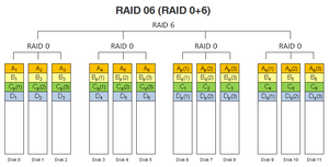 RAID 06 (RAID 0+6).
