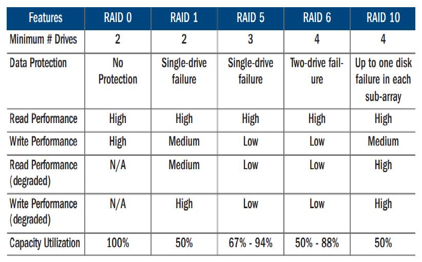 Các loại RAID SSD khác nhau.