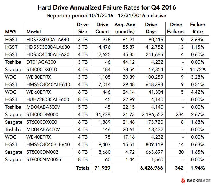 Tỷ lệ hỏng ổ cứng trong quý 4 năm 2016