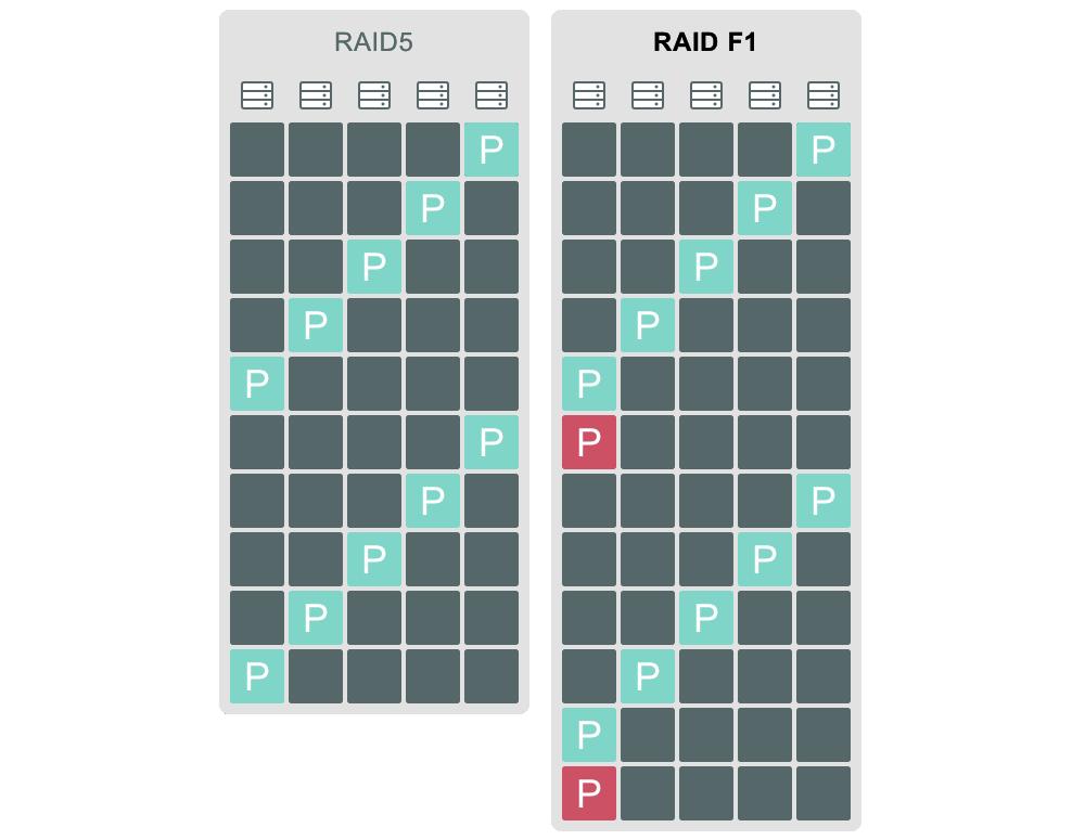 RAID F1 là loại RAID mới dành cho SSD. F là viết tắt của flash, 1 là viết tắt của khả năng phục hồi 1 ổ đĩa và 1 parity (tính chẵn lẻ). Cách bố trí của RAID F1 dựa trên RAID 5. Sự khác nhau giữa hai loại RAID này là, đối với RAID F1, một khối chẵn lẻ bổ sung sẽ được thêm vào trong mỗi chu kỳ.