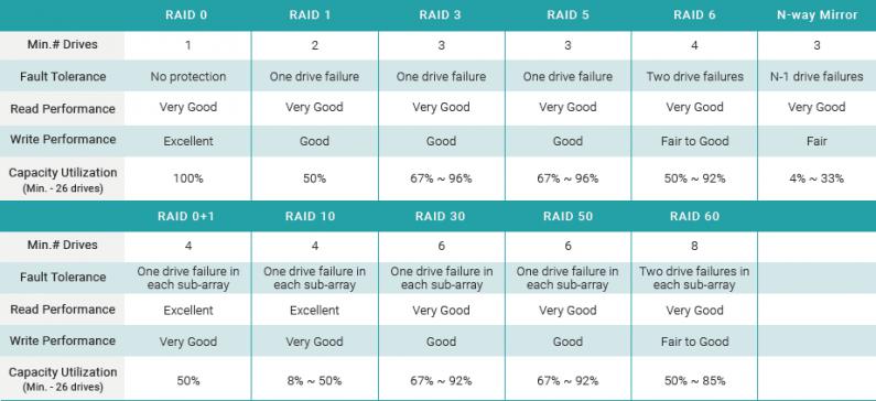 SANOS hỗ trợ các cấp độ RAID 0, RAID 1, RAID 3, RAID 5, RAID 6, RAID 0+1, RAID 10, RAID 30, RAID 50, RAID 60 và N-way mirror.