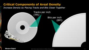 Những thành phần quan trọng của mật độ lưu trữ. Tăng mật độ bằng cách đặt các track và các bit lại gần nhau hơn.