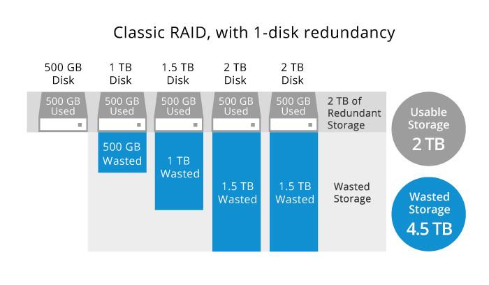 RAID truyền thống tạo khối lưu trữ dựa trên ổ đĩa có dung lượng nhỏ nhất trong mảng.