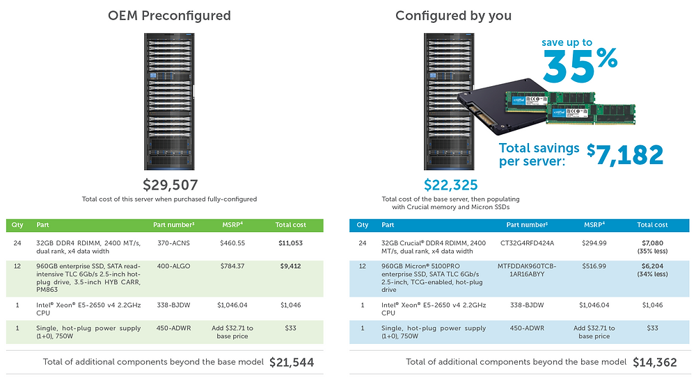 Chi phí mua máy chủ được cấu hình sẵn so với máy chủ do bạn tự lắp đặt.