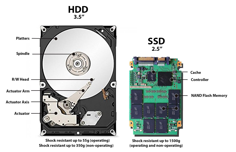 HDD vs SSD: Ổ đĩa nào sẽ nắm giữ tương lai lưu trữ? (phần 1)