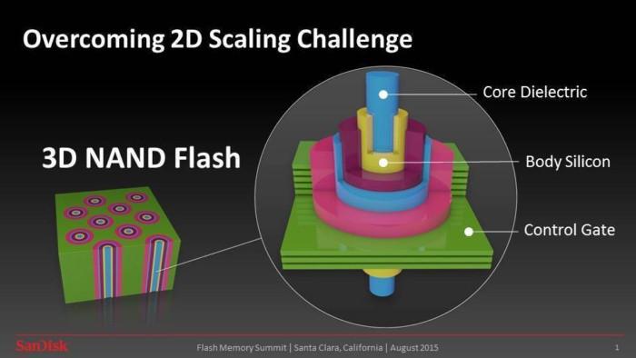 Bộ nhớ flash NAND 3D vượt qua trở ngại mà công nghệ 2D gặp phải.