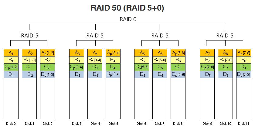 RAID 50 (RAID 5+0).