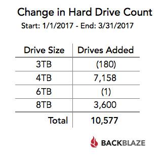 Bảng thống kê cho thấy những loại ổ cứng bị hỏng trong Q1 2017, tính theo dung lượng.