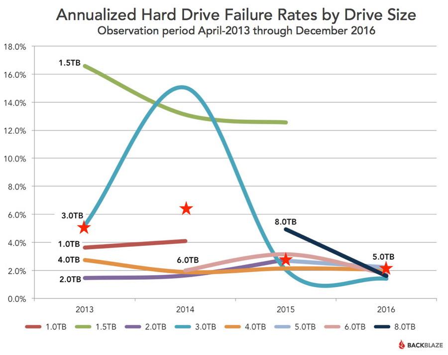 Đồ thị tỷ lệ hỏng ổ cứng tính theo dung lượng - từ tháng 4/2013 đến tháng 12/2016.