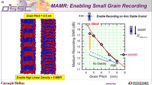 MAMR: Cho phép ghi các hạt cỡ nhỏ. Cho phép ghi các hạt ổn định với kích cỡ 4nm!
