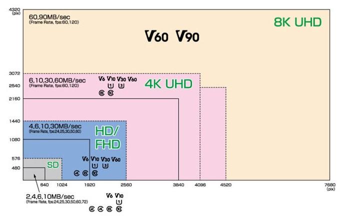 Video Speed Class được định nghĩa để đáp ứng nhu cầu ghi video độ phân giải cao và chất lượng cao 4K, 8K.