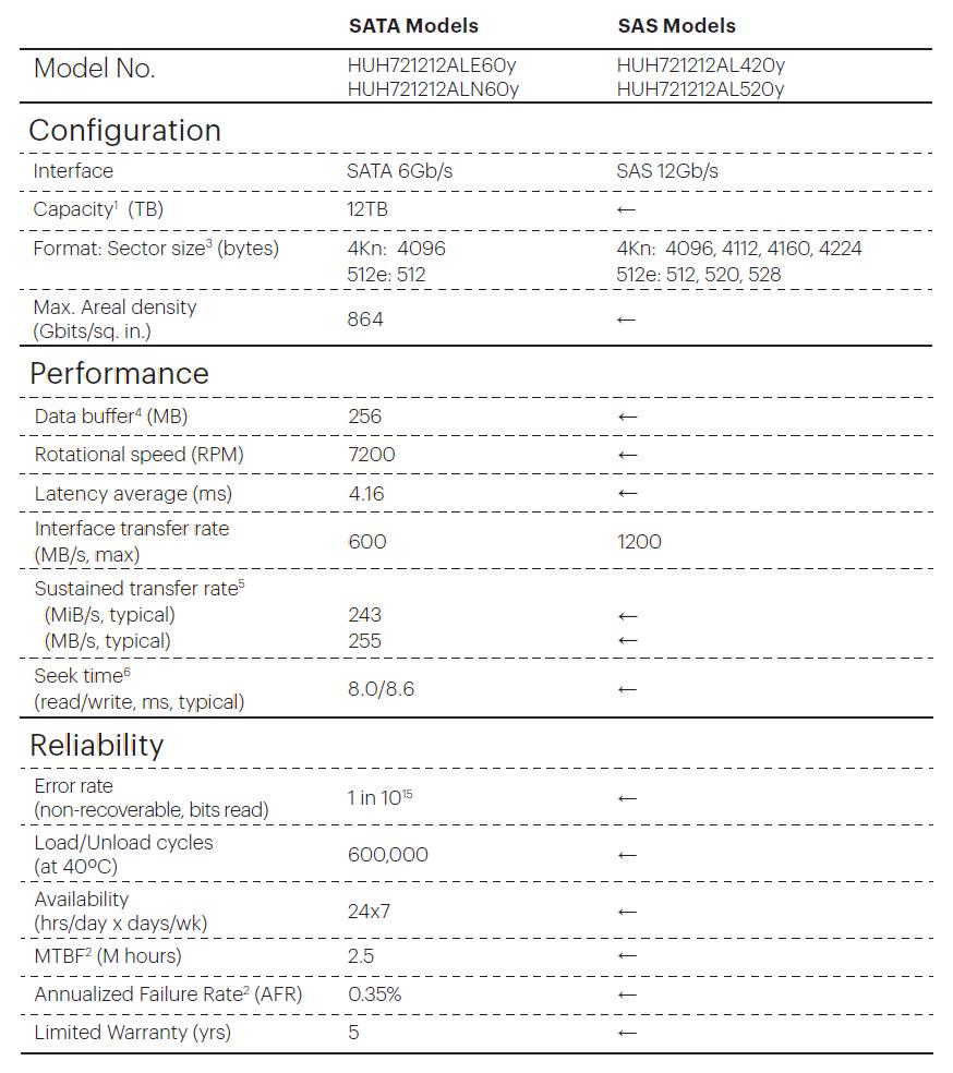 """Thông số kỹ thuật HDD 3.5"""" SATA/SAS Ultrastar He12 dung lượng 12TB."""