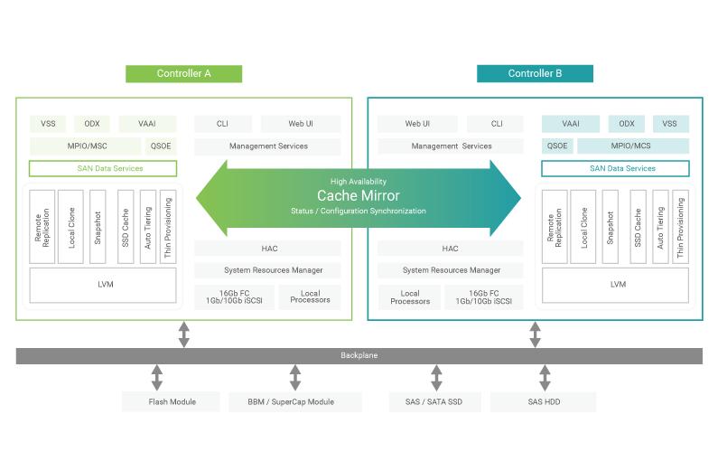 HĐH SANOS 4.0 duy trì thiết bị AccuRAID thông qua bộ điều khiển chủ động kép có tính sẵn sàng cao (High Availability Controller) để tích hợp khả năng giao tiếp của hai bộ điều khiển.