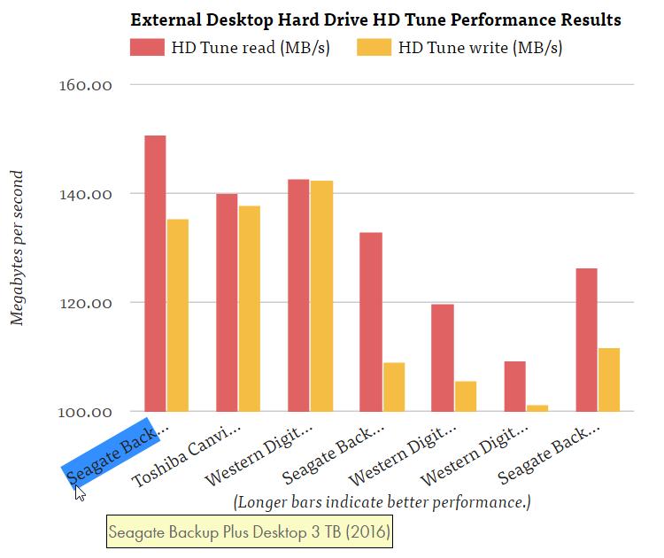 Kết quả thử nghiệm tốc độ truyền dữ liệu trên các ổ cứng 3.5 inch gắn ngoài (theo phần mềm HD Tune).